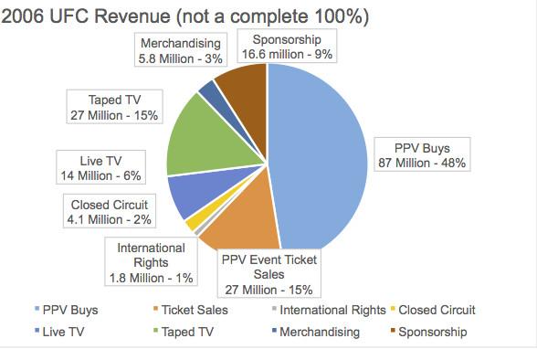 2006 Revenue