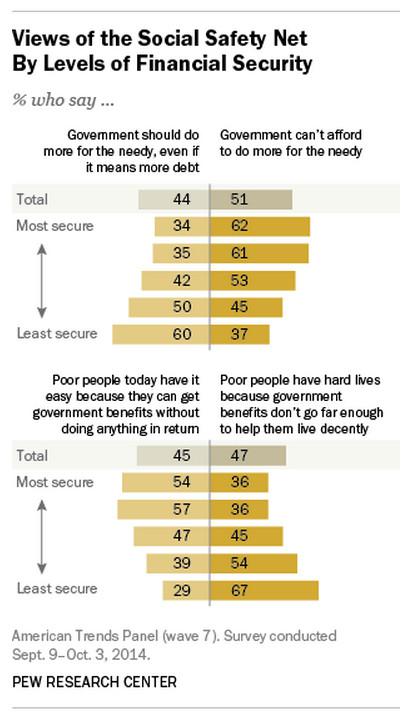 Pew economics views