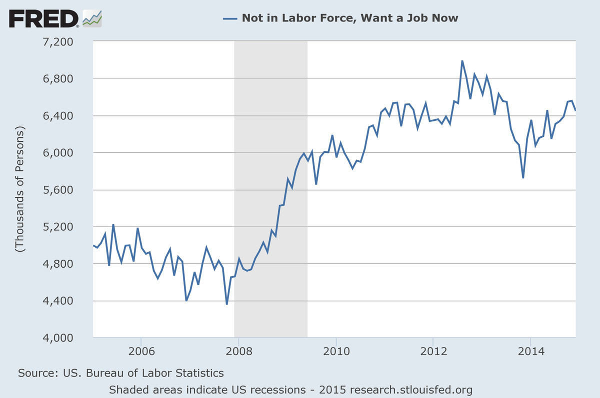 Labor force want job