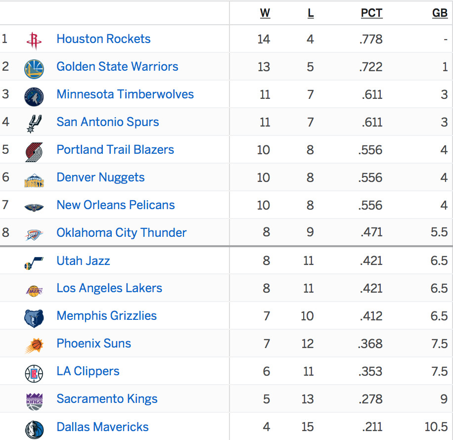 New Orleans Pelicans Sit A Game Out Of Third Place In The