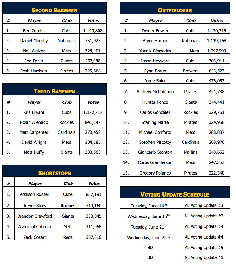 all star voting #2 6/8/16