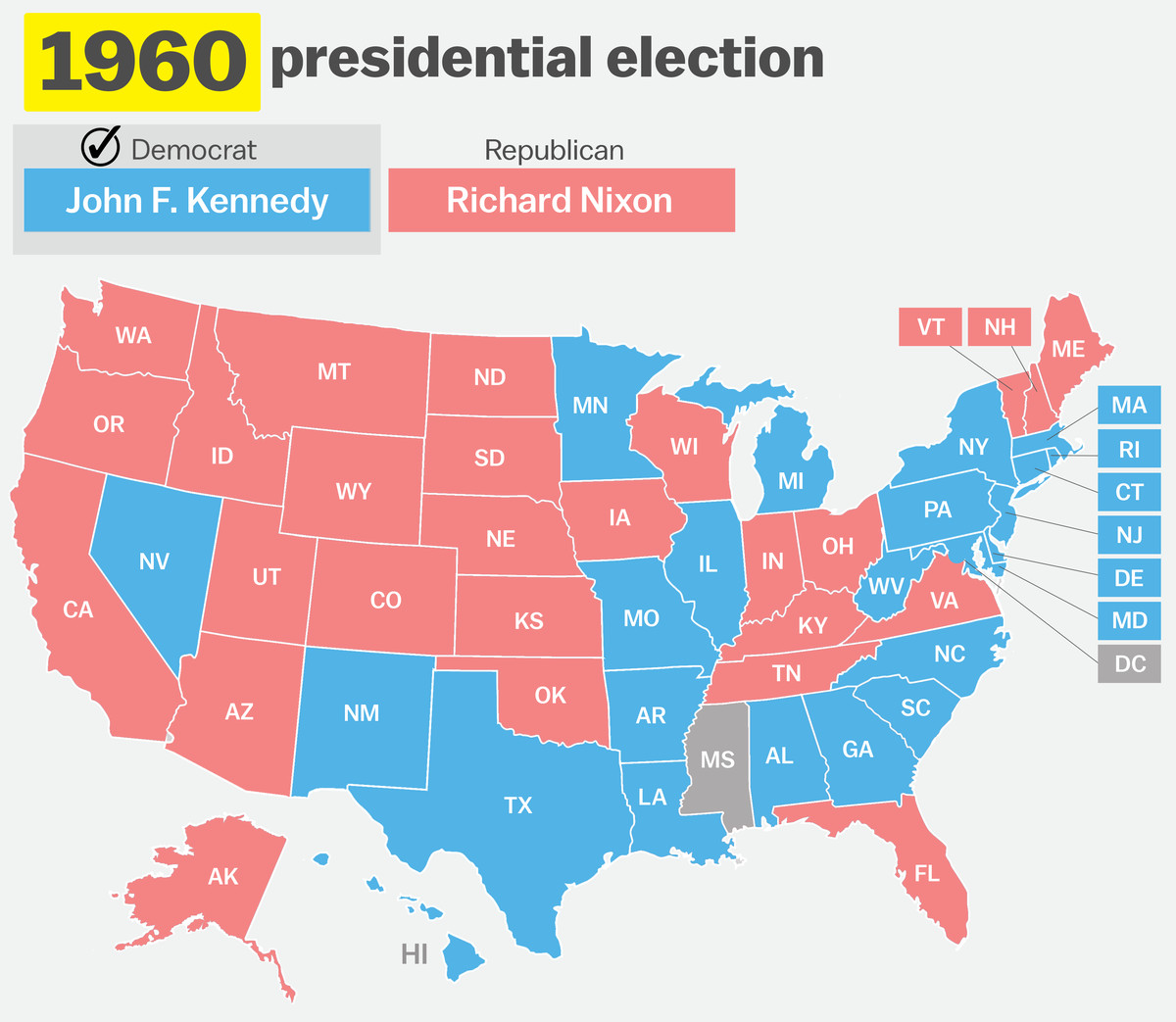 in a very close election john f kennedy edged out richard nixon by a mere 112 827 votes though nixon won more states 26 to 22 kennedy triumphed in