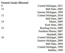 WSOC MAC fewest goals