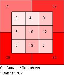 Gonzalez 2015 Zone