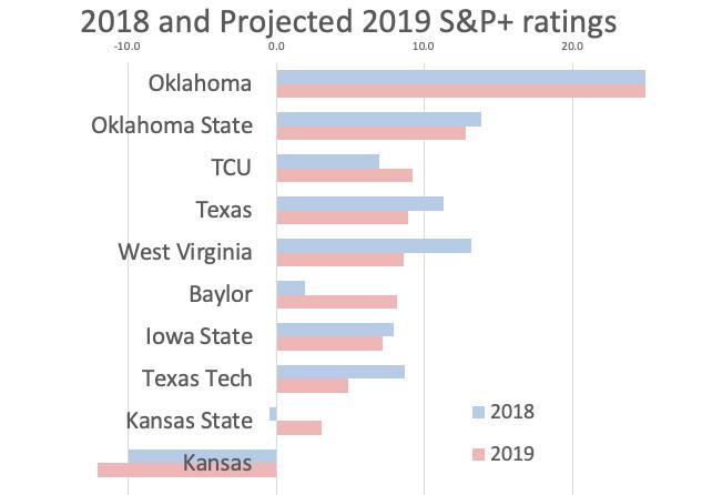 Kansas football preview 2019: Les Miles' losses will at