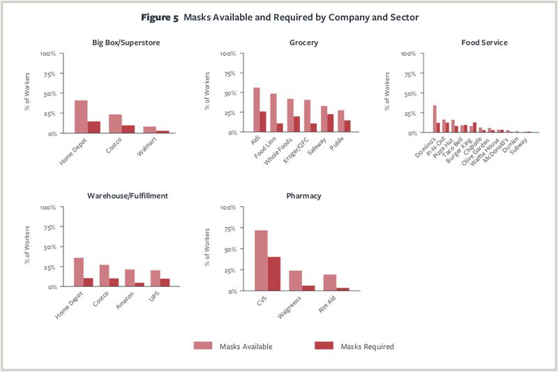 Charts showing mask provision and requirements at different companies.
