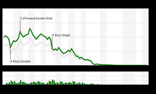 Game 61 Chart 2016