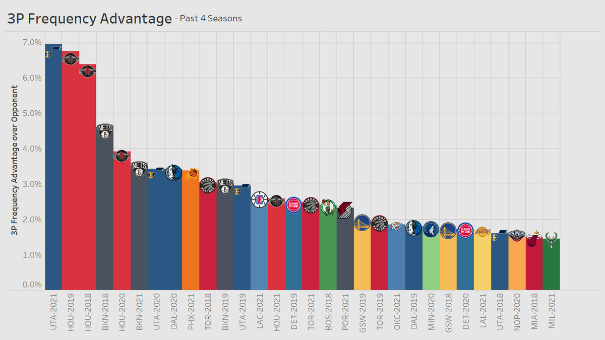 3P Frequency Advantage over Opponent Past 4 Seasons