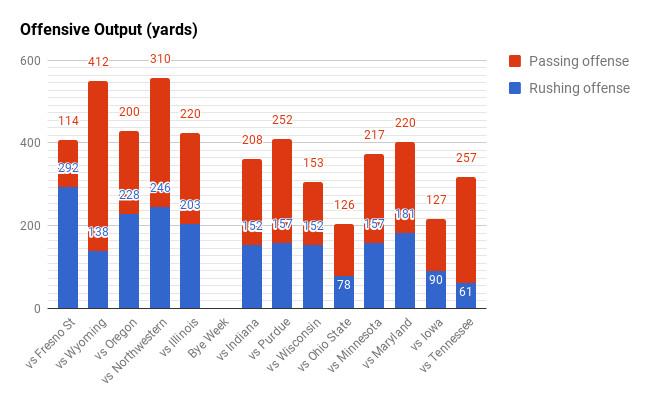 Nebraska offensive output per game, 2016