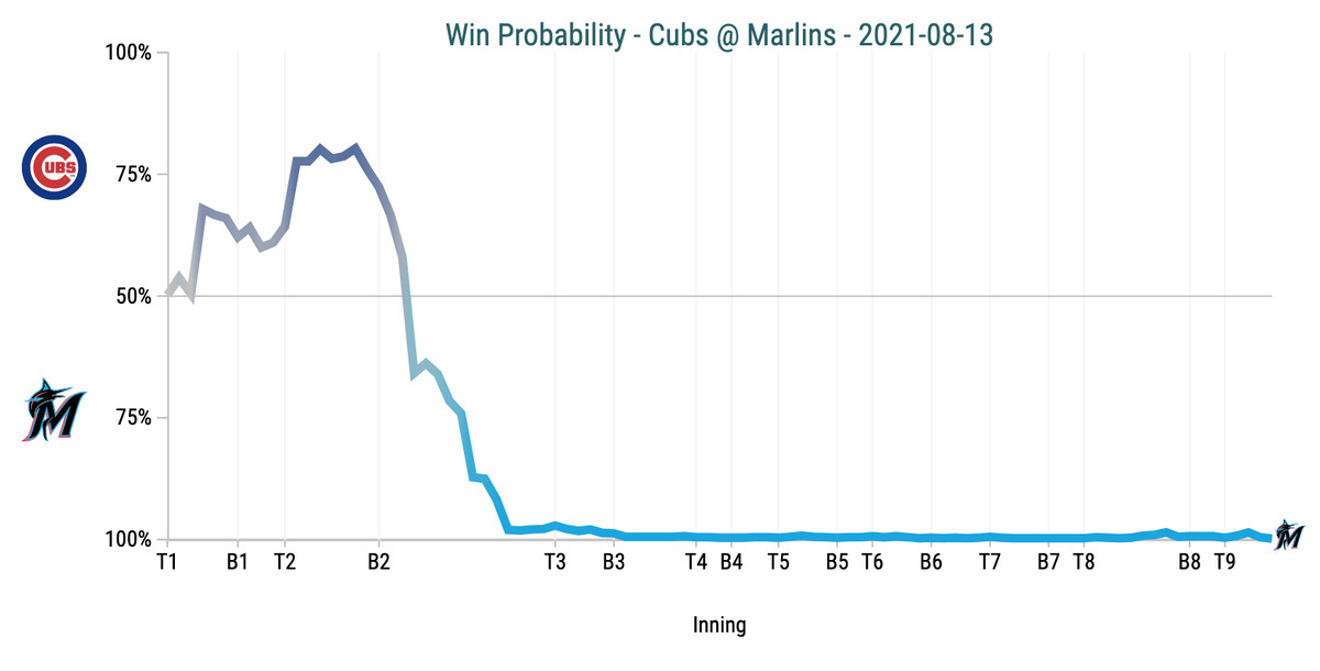 Win Probability Chart - Cubs @ Marlins