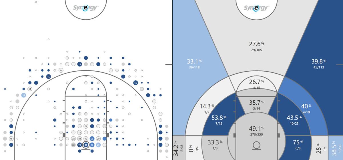 alabama returning players shot chart synergy