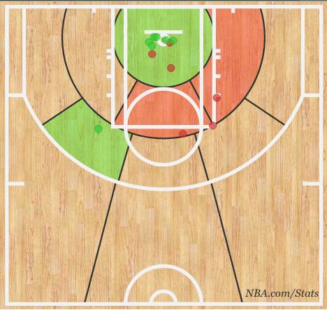 westbrook first half shot chart