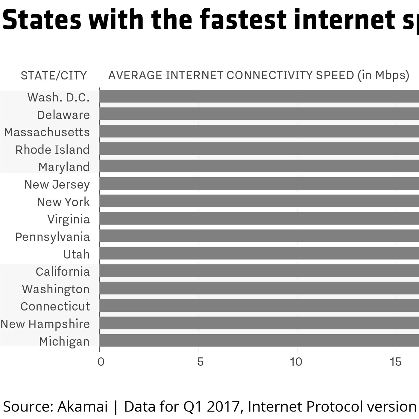 These Are The States With Fastest And Slowest Internet Sds Recode