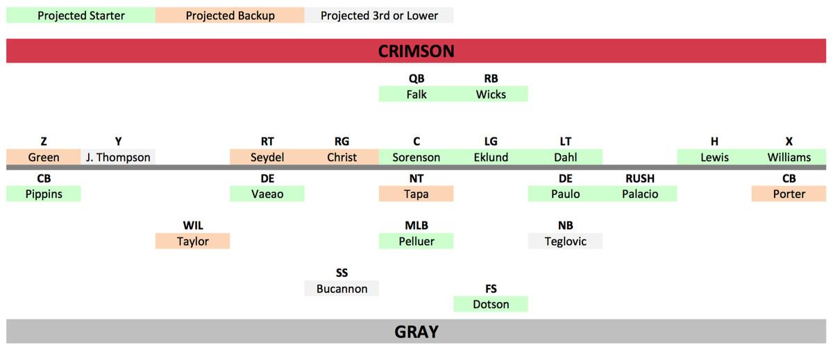 Crimson offense - gray defense 2