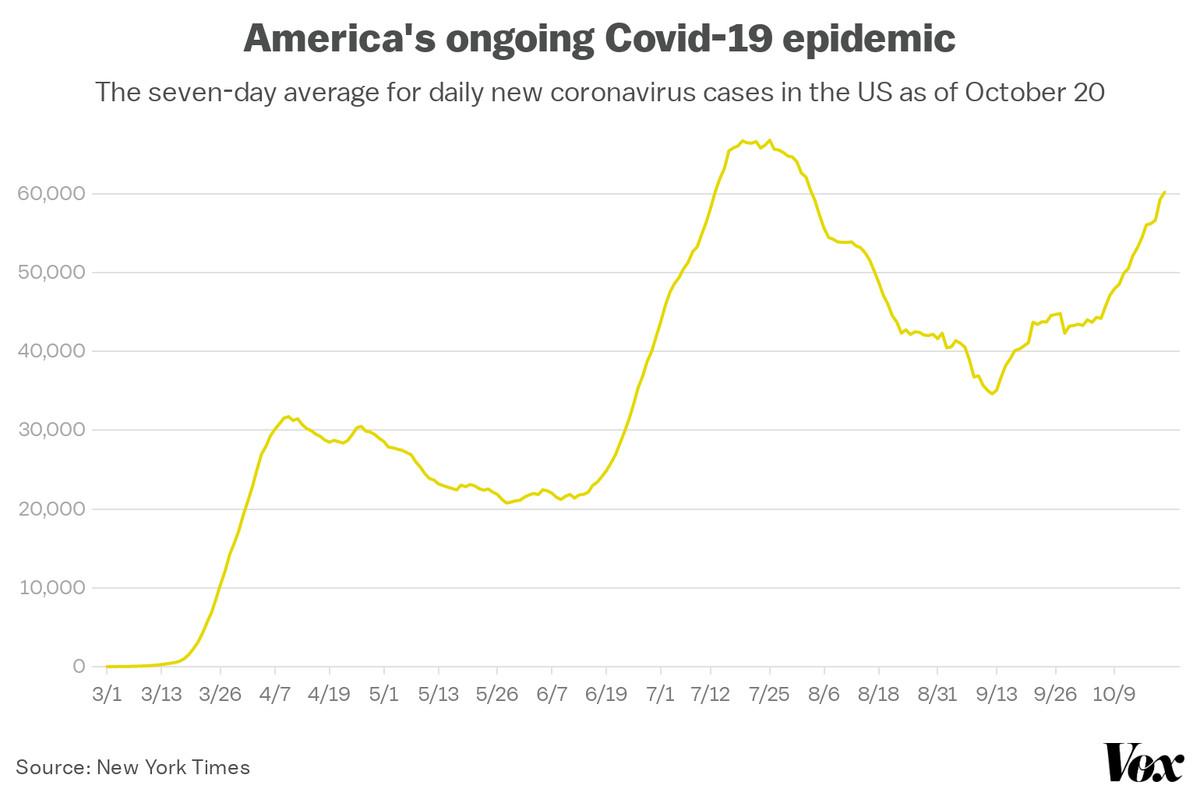 A chart depicting America's daily new coronavirus cases.