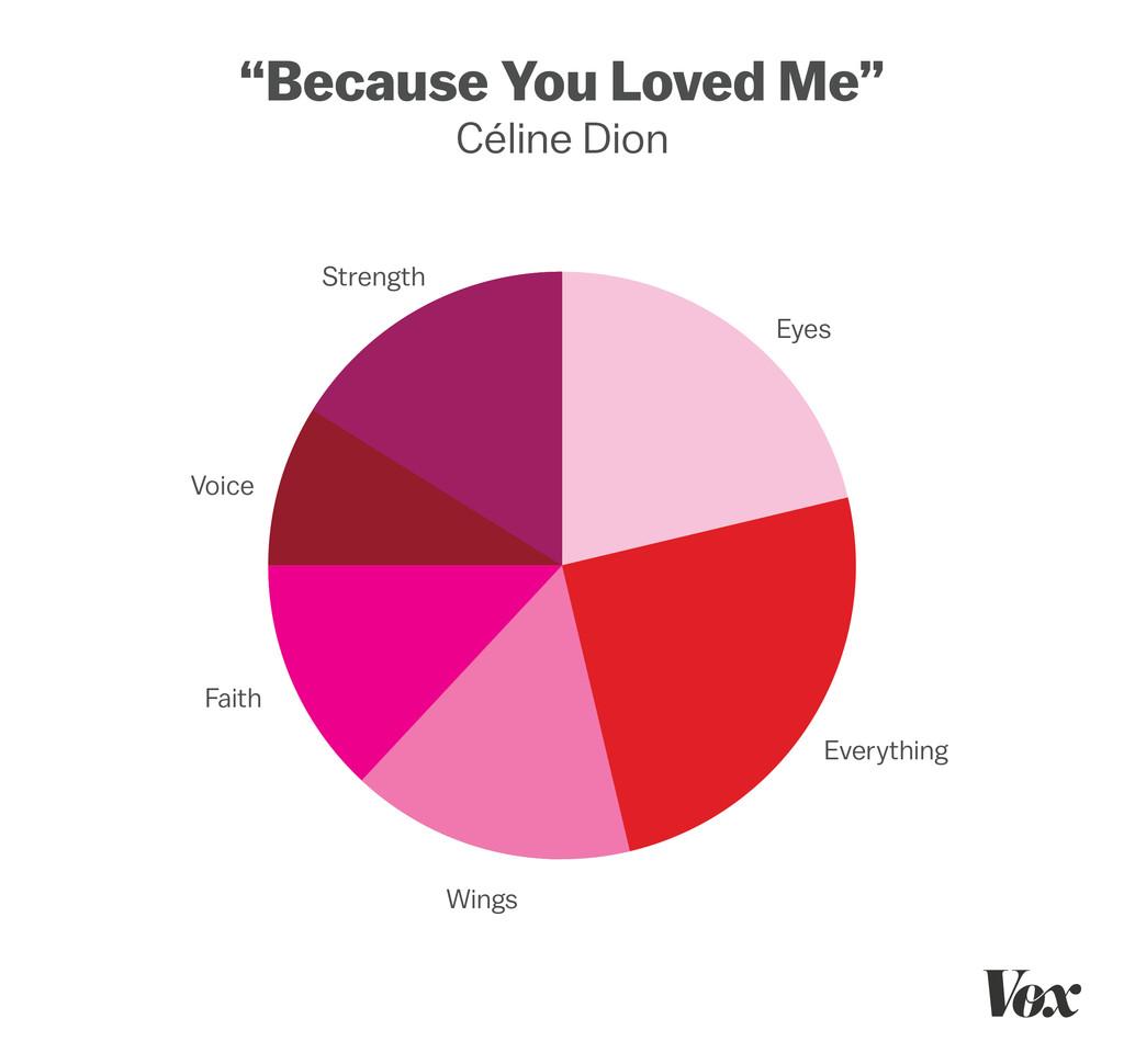 love chart4 redo