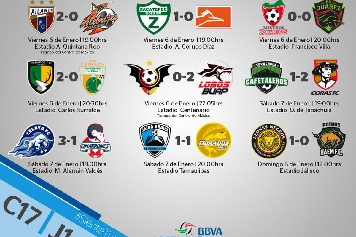 The  Ascenso Mx Clausura Tournament Is Poised To Be Another Enthralling Season Of Soccer As Dorados De Sinaloa Look To Defend Their Crown And Earn