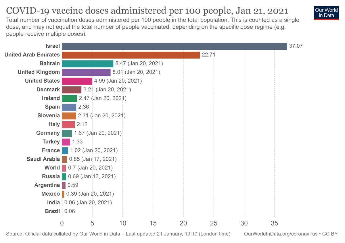 A chart of vaccination rates in different countries.