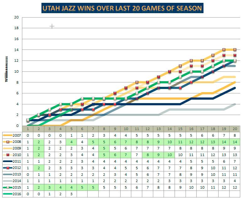 2006 2016 Utah Jazz 20 Game Finish Big Graph