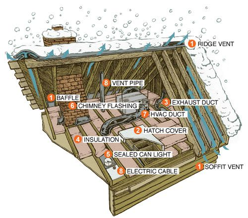 Diagram that outlines 8 parts of a roof to help with ice dam prevention including the vents, pipes, ducts, insulation, electrical cable, hatch cover, and sealed can light.