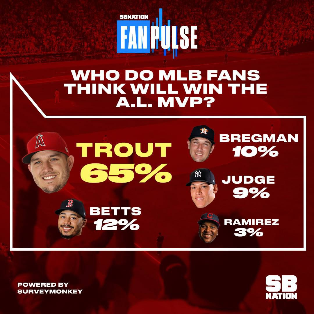 a4f053092216 65% of MLB fans think Trout will win his 3rd AL MVP - Halos Heaven