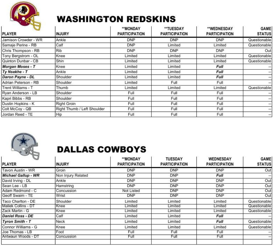 6190d211ee93 Redskins vs Cowboys Injury Report  Chris Thompson OUT  Trent ...
