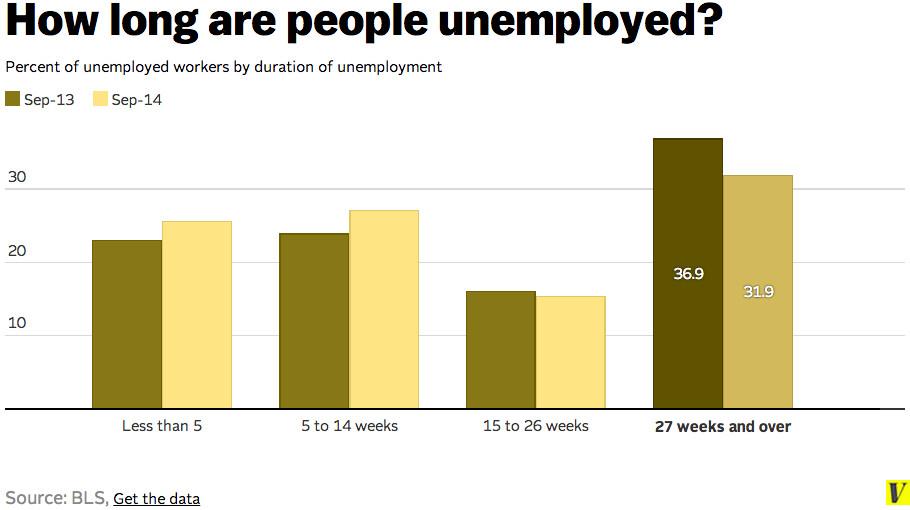 Long-term unemployed