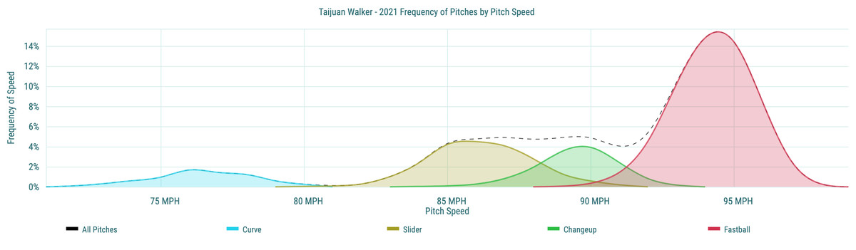 Taijuan Walker- 2021 Frequency of Pitches by Pitch Speed