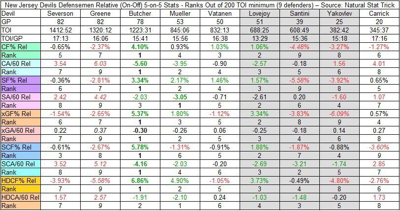 2018-19 Devils Defenseman 5-on-5 Relative Rate Stats