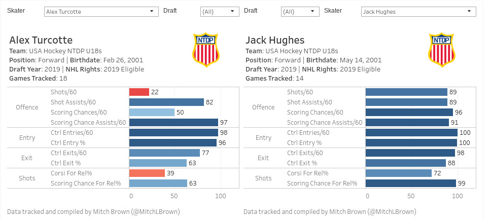 2019 NHL Draft Profile: Alex Turcotte stats, analysis, and