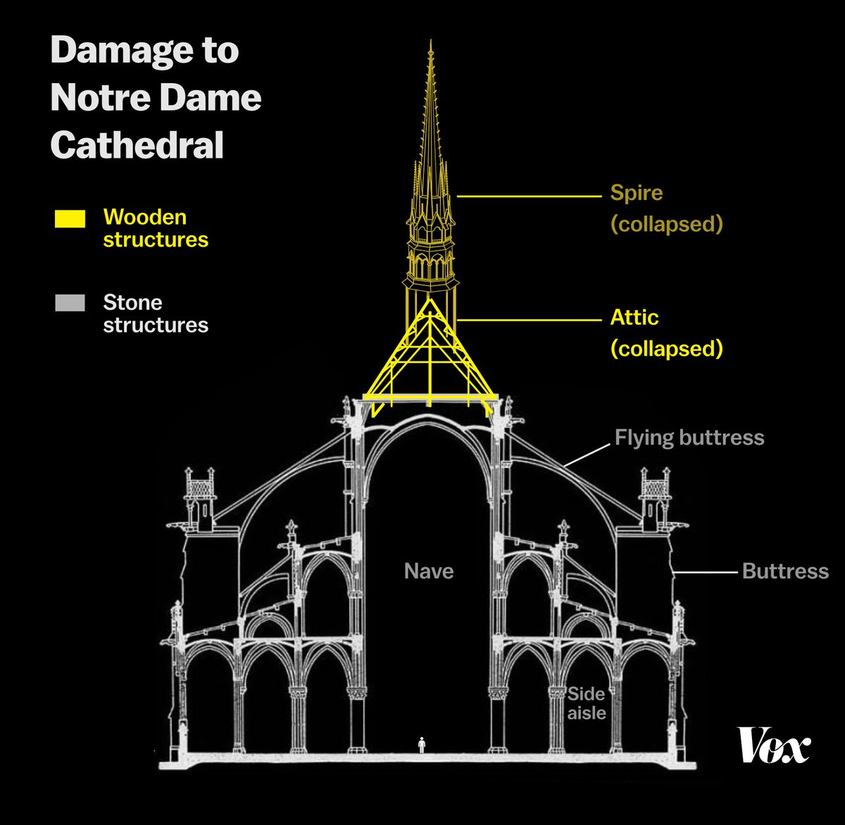 Notre Dame Fire A Historian On Rebuilding The Cathedral Vox