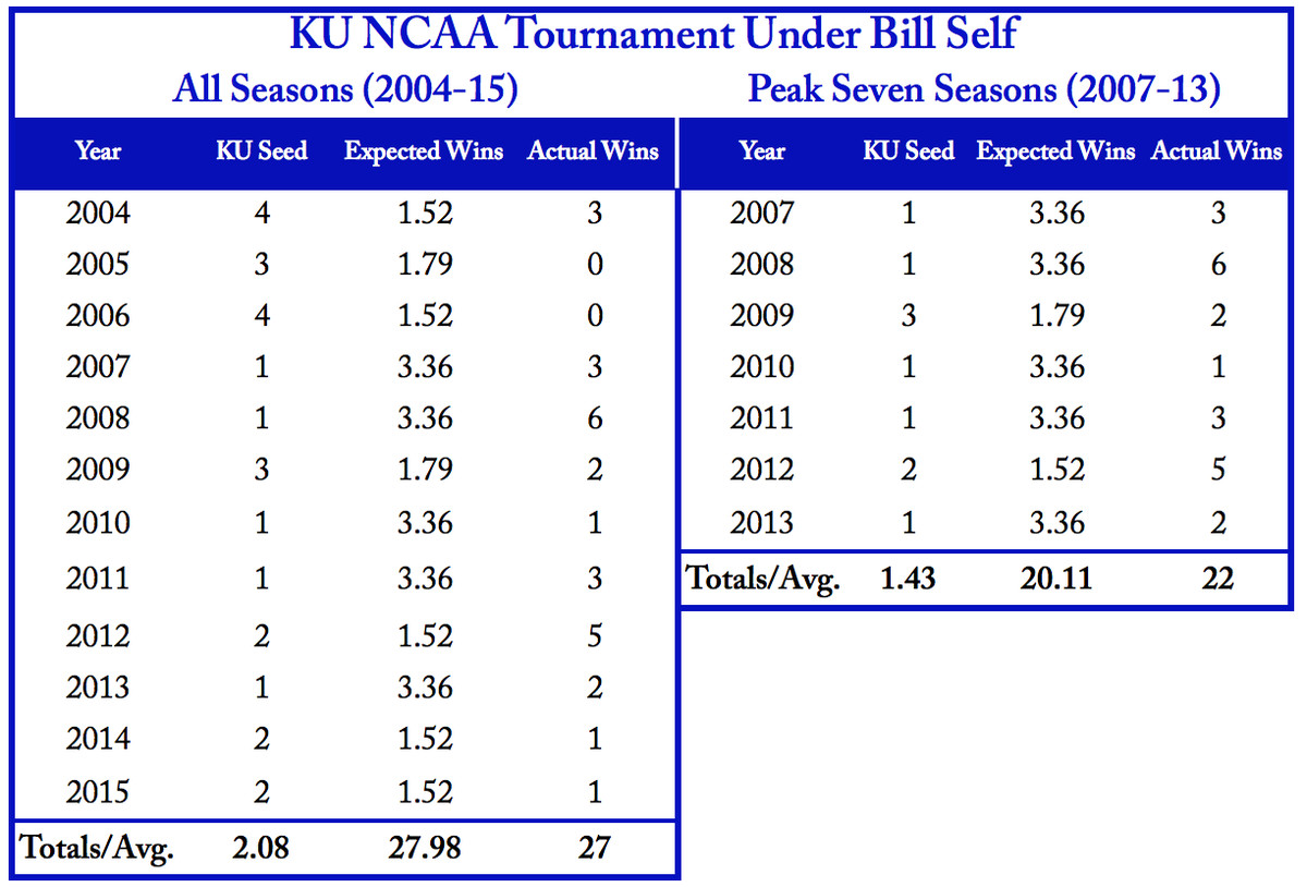 Kansas NCAA Tournament Performance Against Seed Expectation Under Bill Self (2004-15)