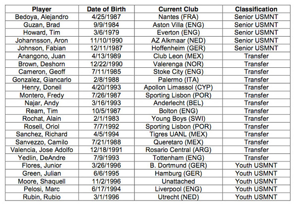 allocation roster list