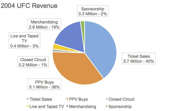 2004 Revenue