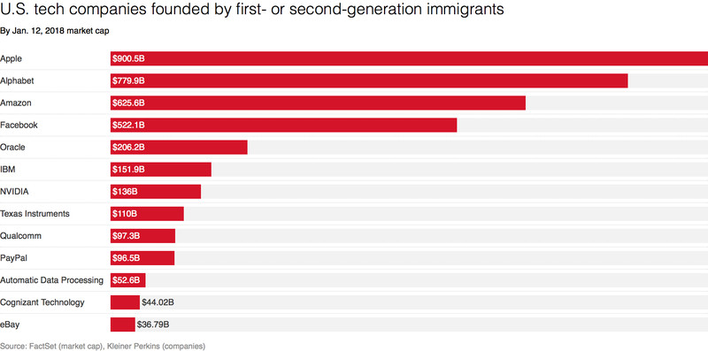 U.S. tech companies founded by first- or second-generation immigrants