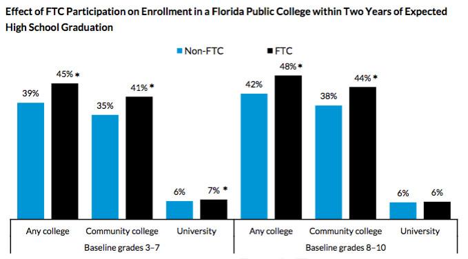 FTC = Florida Tax Credit