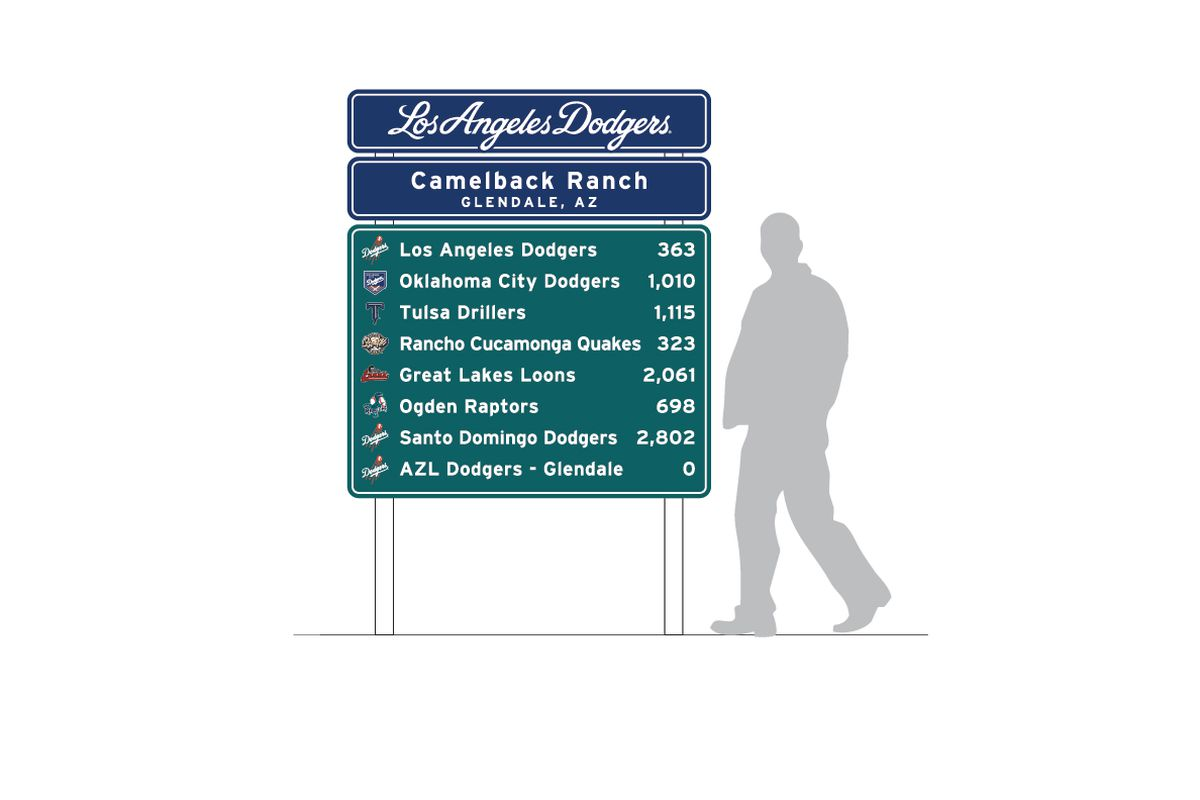A rendering of the minor league affiliate mileage sign, which will be near the Dodgers practice fields at Camelback Ranch.