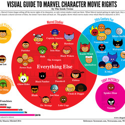 The first iteration of Marvel character rights.
