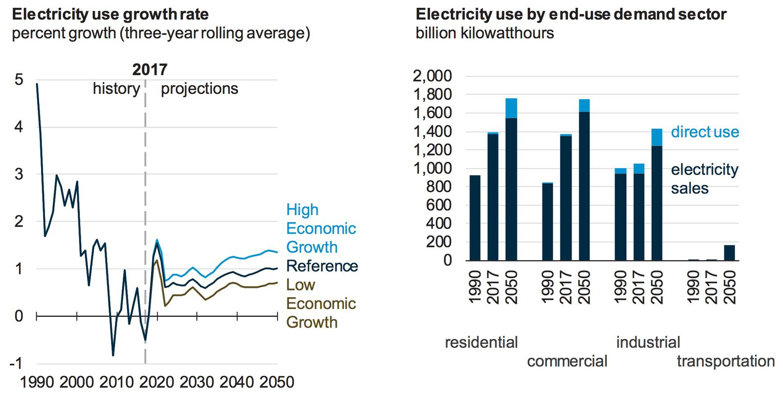 EIA electricity