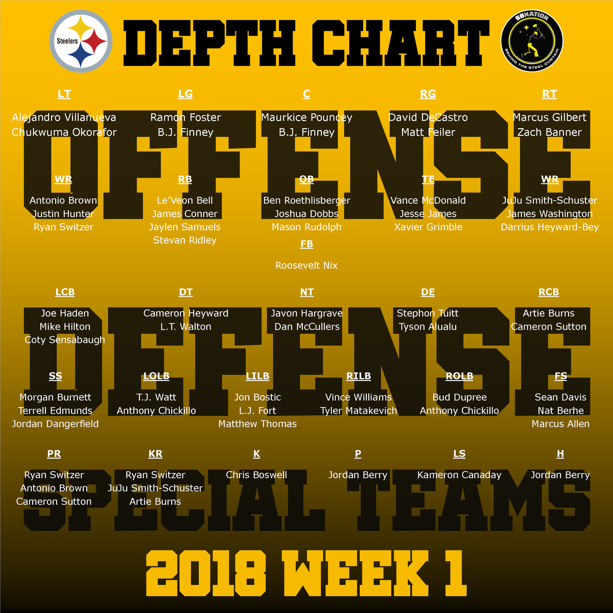 Pittsburgh Steelers publish their first depth chart of the ...Steelers Depth Chart