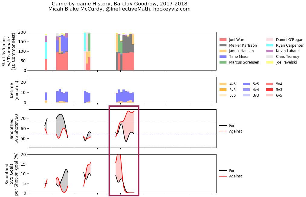 Barclay Goodrow San Jose Sharks