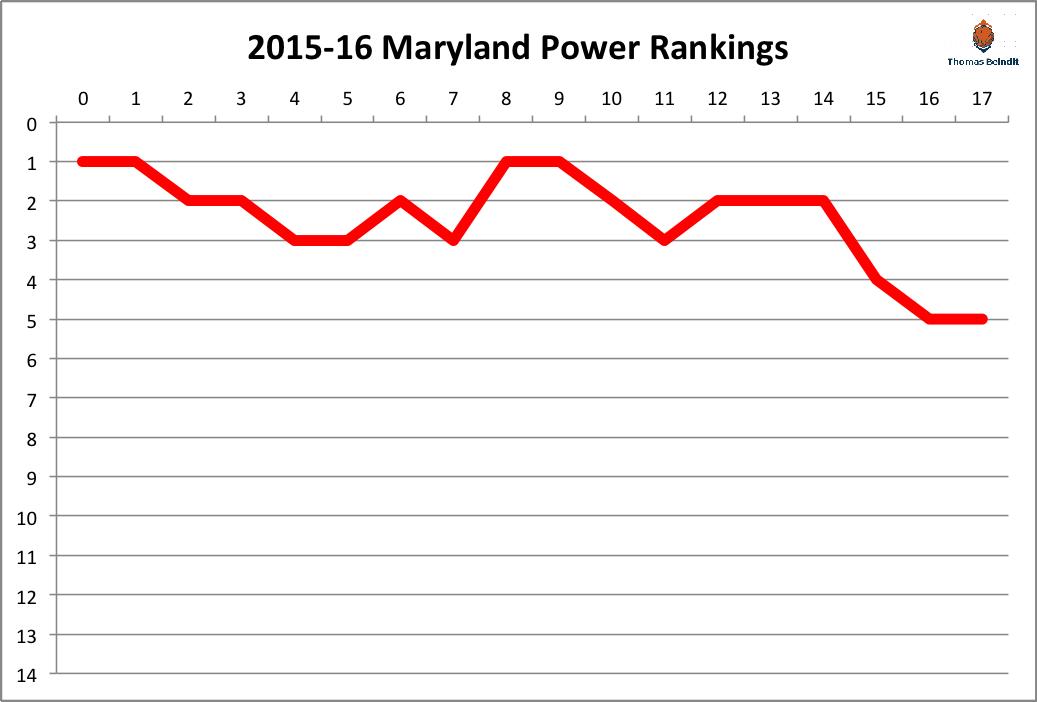 2015-16 maryland power rankings