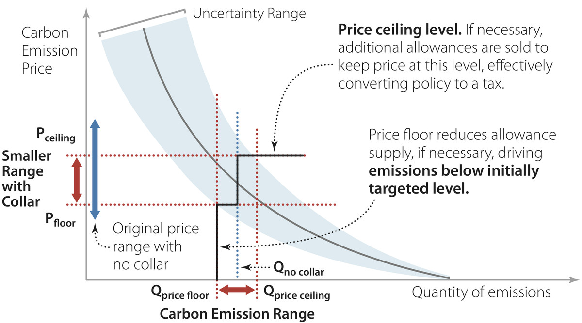 A hybrid carbon-pricing system.