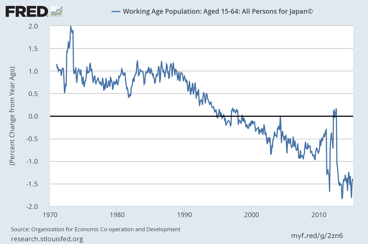 why is japans economy shrinking Japan's shrinking asean 'soft power'  nonetheless, japan's soft power in the region has been limited to economic issues, and as japan's economy has remained stagnate, so too has its soft.