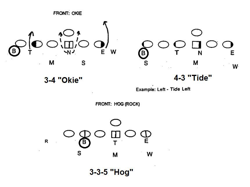 how arkansas u2019 next defensive coordinator can build a