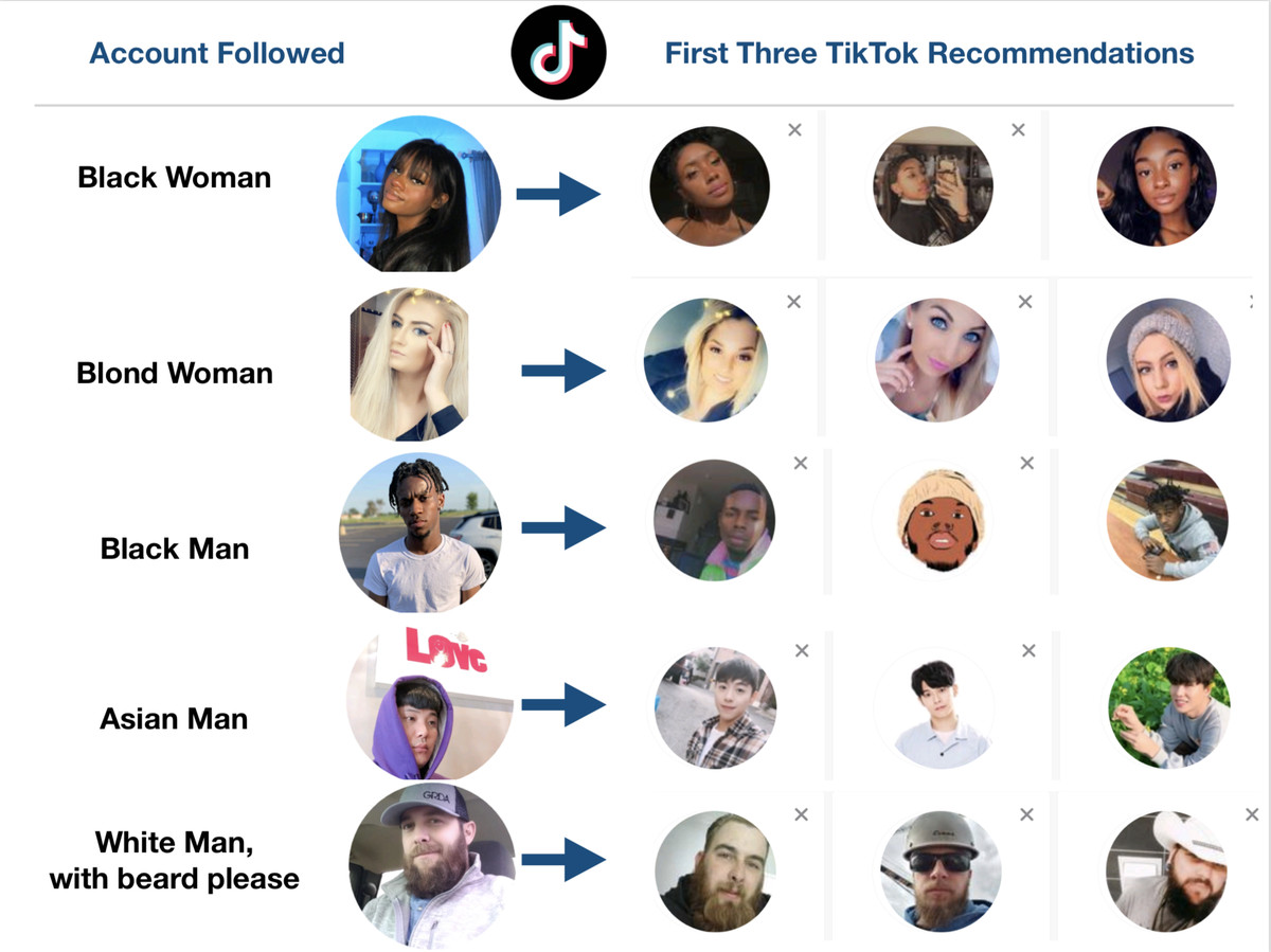 A graphic showing five different types of TikTok profiles, such as white men with beards and Asian men, and show that the initial recommended results end up having the same traits (they also appear to be white men with beards or Asian men).
