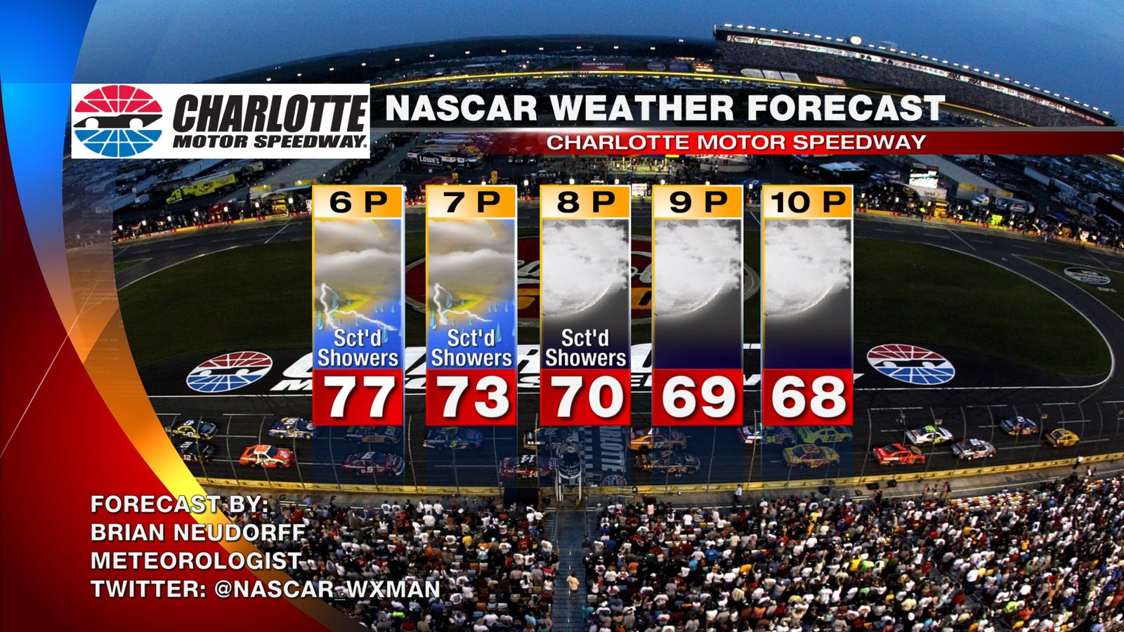 nascar race day weather at charlotte 2014  rain still