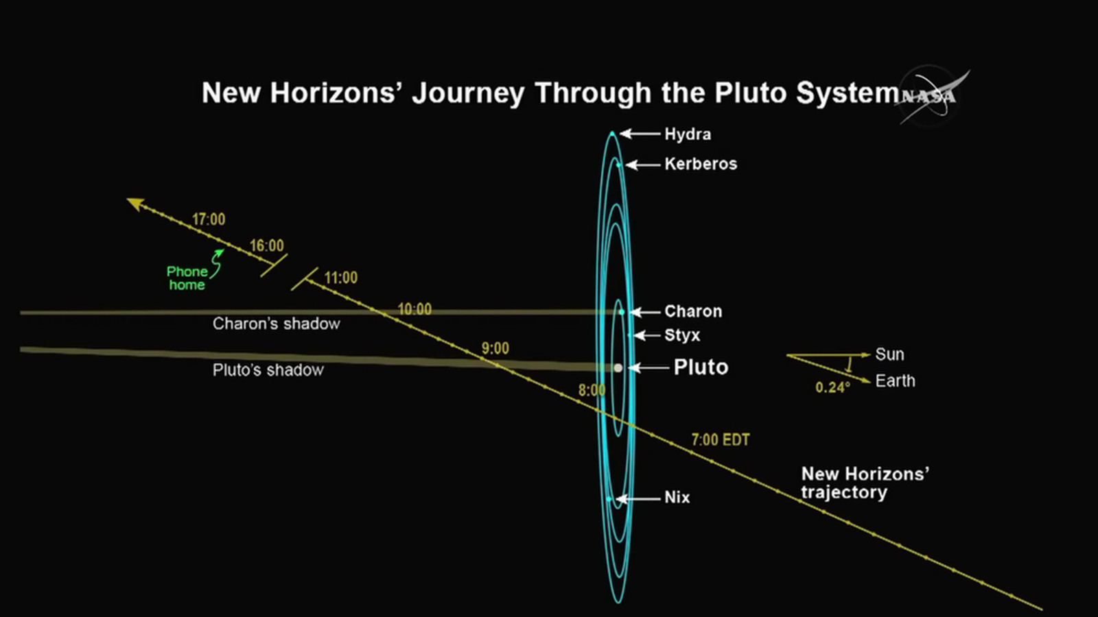 Kerberos Moon Of Plluto: The New Horizons Pluto Flyby: What To Expect
