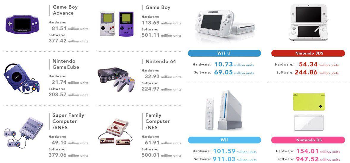 Nintendo console sales.