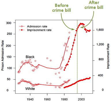 The Clinton-backed 1994 crime law had many flaws  But it